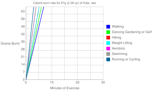 Exercise profile for 67g (2.36 oz) of Kale, raw