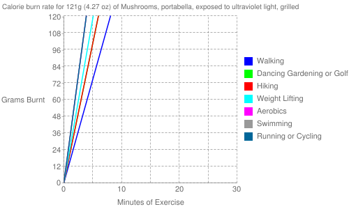 Exercise profile for 121g (4.27 oz) of Mushrooms, portabella, exposed to ultraviolet light, grilled
