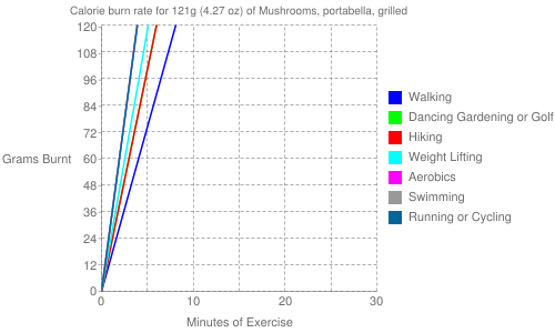 Exercise profile for 121g (4.27 oz) of Mushrooms, portabella, grilled