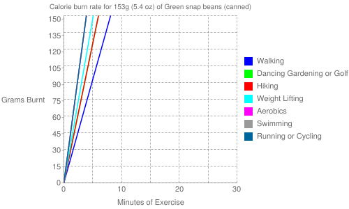 Exercise profile for 153g (5.4 oz) of Green snap beans (canned)