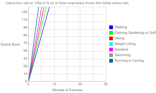 Exercise profile for 135g (4.76 oz) of Green snap beans (frozen then boiled without salt)