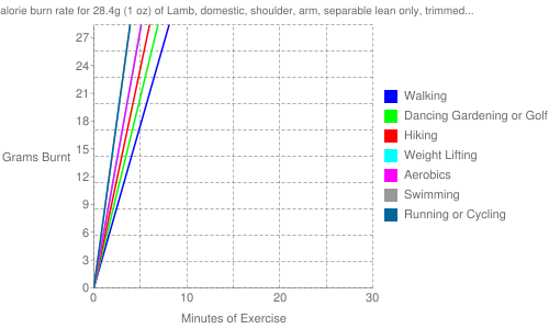 """Exercise profile for 28.4g (1 oz) of Lamb, domestic, shoulder, arm, separable lean only, trimmed to 1/4"""" fat, choice, raw"""