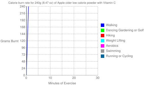 Exercise profile for 240g (8.47 oz) of Apple cider low calorie powder with Vitamin C