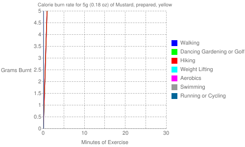 Exercise profile for 5g (0.18 oz) of Mustard, prepared, yellow