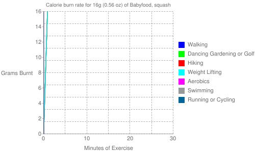 Exercise profile for 16g (0.56 oz) of Babyfood, squash