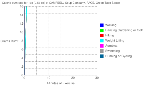 Exercise profile for 16g (0.56 oz) of CAMPBELL Soup Company, PACE, Green Taco Sauce