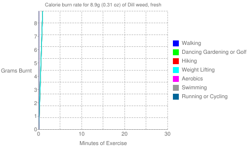 Exercise profile for 8.9g (0.31 oz) of Dill weed, fresh