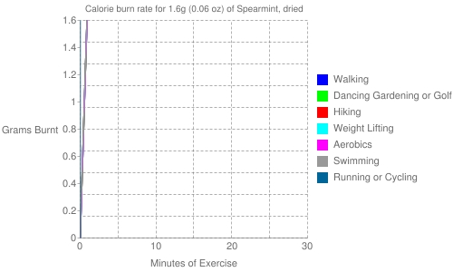 Exercise profile for 1.6g (0.06 oz) of Spearmint, dried