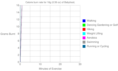 Exercise profile for 16g (0.56 oz) of Babyfood,