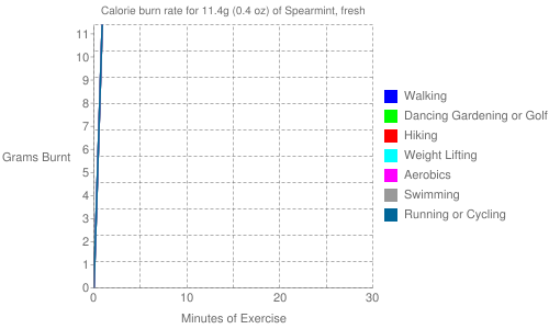 Exercise profile for 11.4g (0.4 oz) of Spearmint, fresh