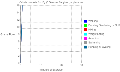 Exercise profile for 16g (0.56 oz) of Babyfood, applesauce