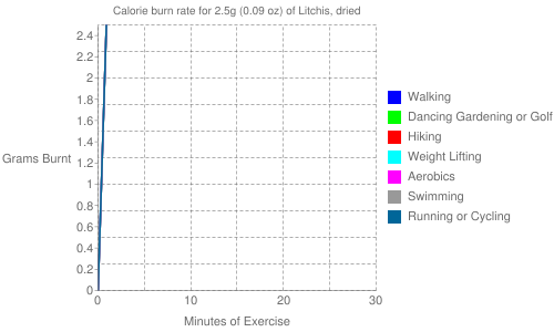 Exercise profile for 2.5g (0.09 oz) of Litchis, dried