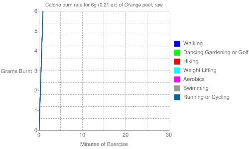 Exercise profile for 6g (0.21 oz) of Orange peel, raw
