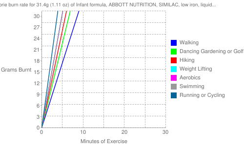 Exercise profile for 31.4g (1.11 oz) of Infant formula, ABBOTT NUTRITION, SIMILAC, low iron, liquid concentrate, not reconstituted (formerly ROSS)