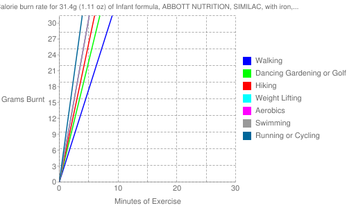 Exercise profile for 31.4g (1.11 oz) of Infant formula, ABBOTT NUTRITION, SIMILAC, with iron, liquid concentrate, not reconstituted (formerly ROSS)