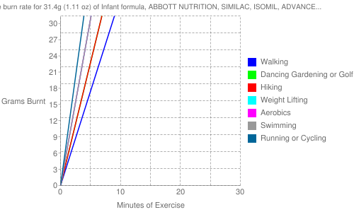 Exercise profile for 31.4g (1.11 oz) of Infant formula, ABBOTT NUTRITION, SIMILAC, ISOMIL, ADVANCE with iron, liquid concentrate (formerly ROSS)