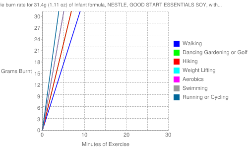 Exercise profile for 31.4g (1.11 oz) of Infant formula, NESTLE, GOOD START ESSENTIALS SOY, with iron, liquid concentrate, not reconstituted