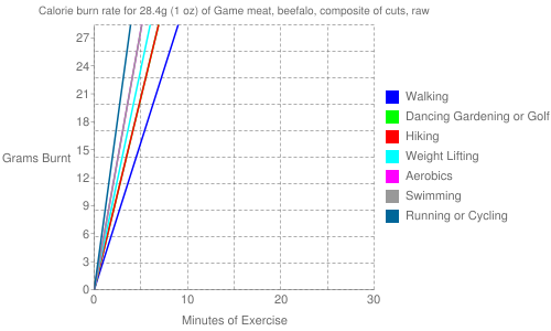 Exercise profile for 28.4g (1 oz) of Game meat, beefalo, composite of cuts, raw
