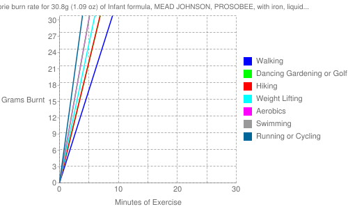 Exercise profile for 30.8g (1.09 oz) of Infant formula, MEAD JOHNSON, PROSOBEE, with iron, liquid concentrate, not reconstituted