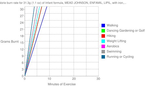 Exercise profile for 31.3g (1.1 oz) of Infant formula, MEAD JOHNSON, ENFAMIL, LIPIL, with iron, liquid concentrate, with ARA and DHA