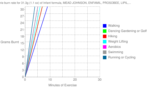 Exercise profile for 31.3g (1.1 oz) of Infant formula, MEAD JOHNSON, ENFAMIL, PROSOBEE, LIPIL, liquid concentrate, not reconstituted, with ARA and DHA