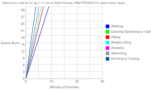 Exercise profile for 31.4g (1.11 oz) of Infant formula, PBM PRODUCTS, store brand, liquid concentrate, not reconstituted (formerly WYETH-AYERST)
