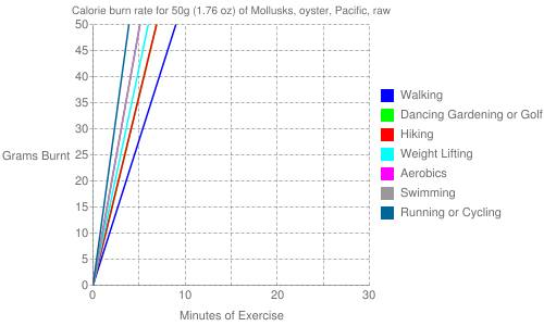 Exercise profile for 50g (1.76 oz) of Mollusks, oyster, Pacific, raw