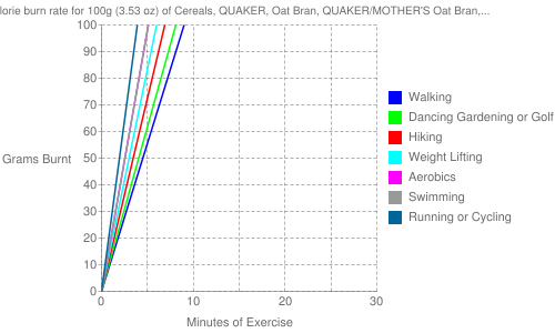 Exercise profile for 100g (3.53 oz) of Cereals, QUAKER, Oat Bran, QUAKER/MOTHER'S Oat Bran, prepared with water, no salt