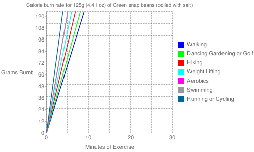 Exercise profile for 125g (4.41 oz) of Green snap beans (boiled with salt)