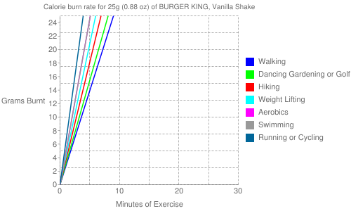 Exercise profile for 25g (0.88 oz) of BURGER KING, Vanilla Shake