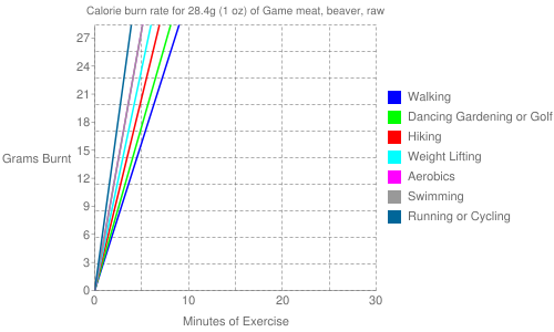 Exercise profile for 28.4g (1 oz) of Game meat, beaver, raw