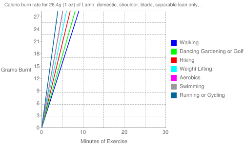 "Exercise profile for 28.4g (1 oz) of Lamb, domestic, shoulder, blade, separable lean only, trimmed to 1/4"" fat, choice, raw"