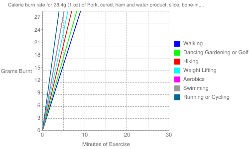 Exercise profile for 28.4g (1 oz) of Pork, cured, ham and water product, slice, bone-in, separable lean and fat, unheated