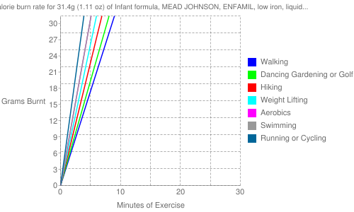 Exercise profile for 31.4g (1.11 oz) of Infant formula, MEAD JOHNSON, ENFAMIL, low iron, liquid concentrate, not reconstituted