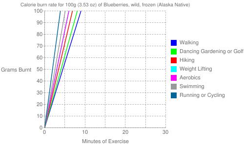 Exercise profile for 100g (3.53 oz) of Blueberries, wild, frozen (Alaska Native)
