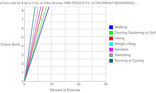 Exercise profile for 8.4g (0.3 oz) of Infant formula, PBM PRODUCTS, ULTRA BRIGHT BEGINNINGS, powder (formerly WYETH-AYERST)