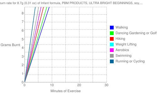 Exercise profile for 8.7g (0.31 oz) of Infant formula, PBM PRODUCTS, ULTRA BRIGHT BEGINNINGS, soy, powder (formerly WYETH-AYERST)