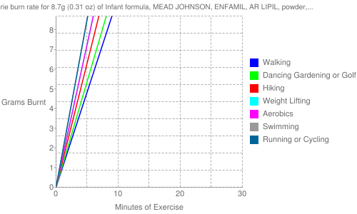 Exercise profile for 8.7g (0.31 oz) of Infant formula, MEAD JOHNSON, ENFAMIL, AR LIPIL, powder, with ARA and DHA