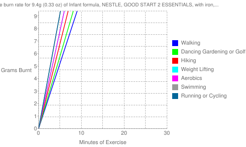Exercise profile for 9.4g (0.33 oz) of Infant formula, NESTLE, GOOD START 2 ESSENTIALS, with iron, powder
