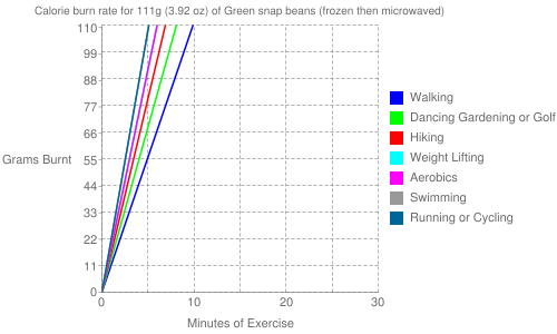 Exercise profile for 111g (3.92 oz) of Green snap beans (frozen then microwaved)