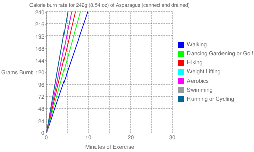 Exercise profile for 242g (8.54 oz) of Asparagus (canned and drained)