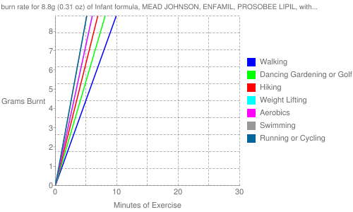 Exercise profile for 8.8g (0.31 oz) of Infant formula, MEAD JOHNSON, ENFAMIL, PROSOBEE LIPIL, with iron, powder, not reconstituted, with ARA and DHA