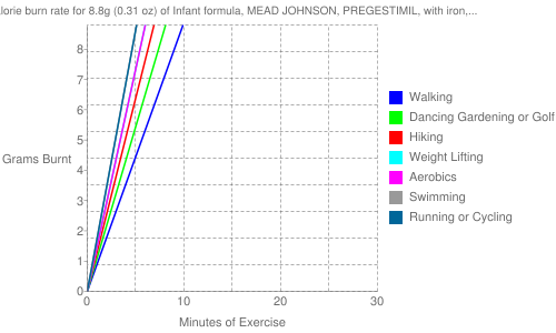 Exercise profile for 8.8g (0.31 oz) of Infant formula, MEAD JOHNSON, PREGESTIMIL, with iron, powder, not reconstituted