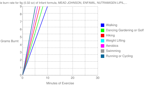 Exercise profile for 9g (0.32 oz) of Infant formula, MEAD JOHNSON, ENFAMIL, NUTRAMIGEN LIPIL, with iron, powder, not reconstituted, with ARA and DHA
