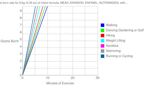 Exercise profile for 9.6g (0.34 oz) of Infant formula, MEAD JOHNSON, ENFAMIL, NUTRAMIGEN, with iron, powder, not reconstituted