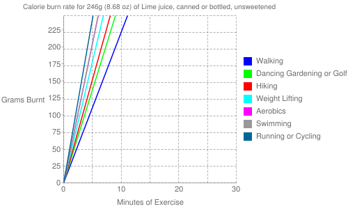 Exercise profile for 246g (8.68 oz) of Lime juice, canned or bottled, unsweetened