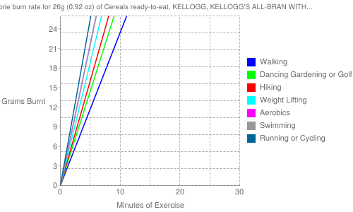 Exercise profile for 26g (0.92 oz) of Cereals ready-to-eat, KELLOGG, KELLOGG'S ALL-BRAN WITH EXTRA FIBER