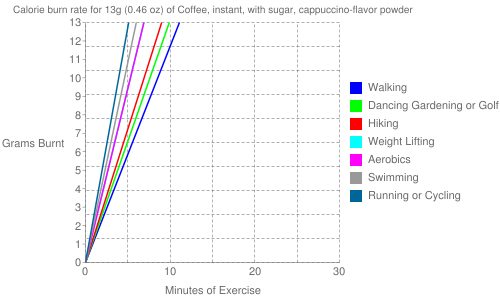 Exercise profile for 13g (0.46 oz) of Coffee, instant, with sugar, cappuccino-flavor powder