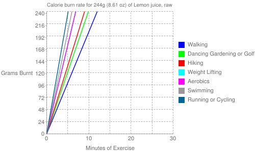 Exercise profile for 244g (8.61 oz) of Lemon juice, raw