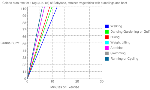 Exercise profile for 113g (3.99 oz) of Babyfood, strained vegetables with dumplings and beef